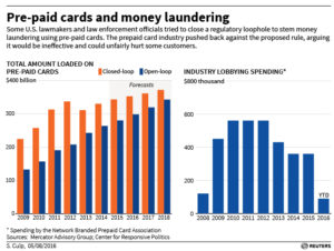 anti money laundering red flags for prepaid cards - Prepaid Money Cards