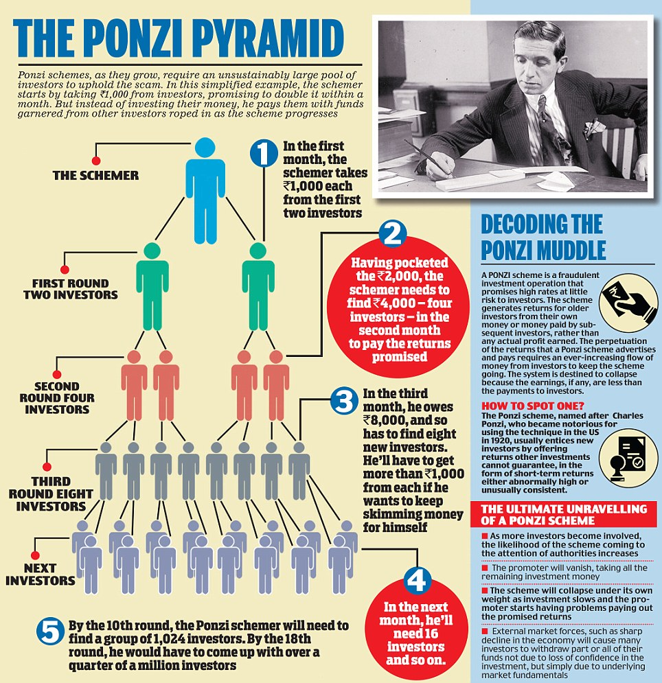 ponzi schemes - frequently asked questions, bernie madoff