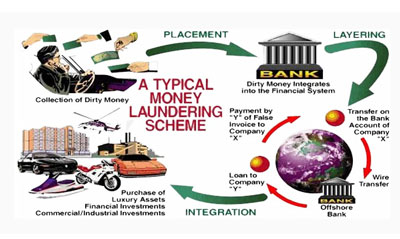 Of money laundering examples Bank Secrecy