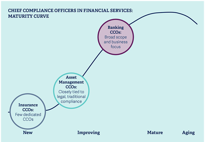 How the chief compliance officer role is transforming across financial services - Financial compliance officer ...
