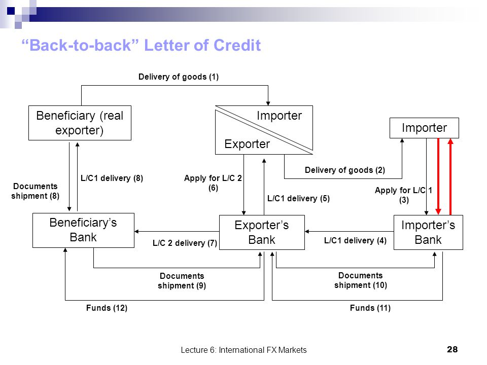 Understanding BackToBack Letters Of Credit Laundering Risks